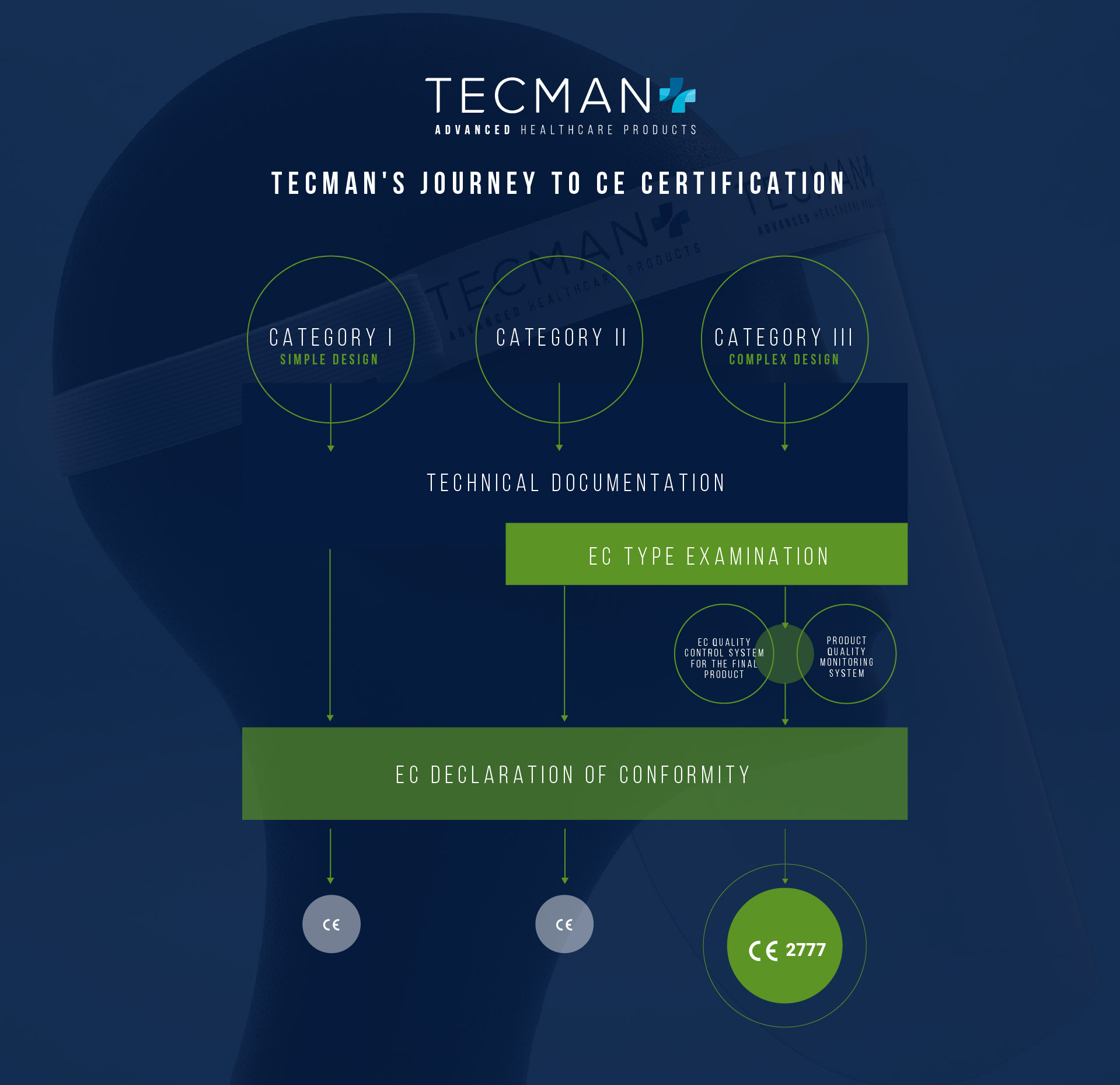 TECMAN'S JOURNEY TO CE CERTIFICATION